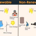 Difference between exhaustible and non renewable resources?