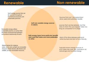renewable and non-renewable energy resources venn diagram